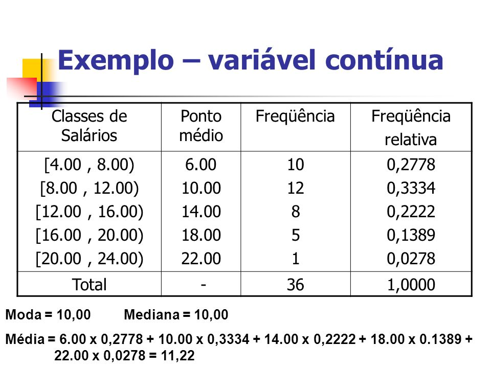 Exemplo – variável contínua