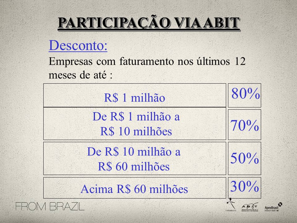 80% 70% 50% 30% PARTICIPAÇÃO VIA ABIT Desconto: R$ 1 milhão