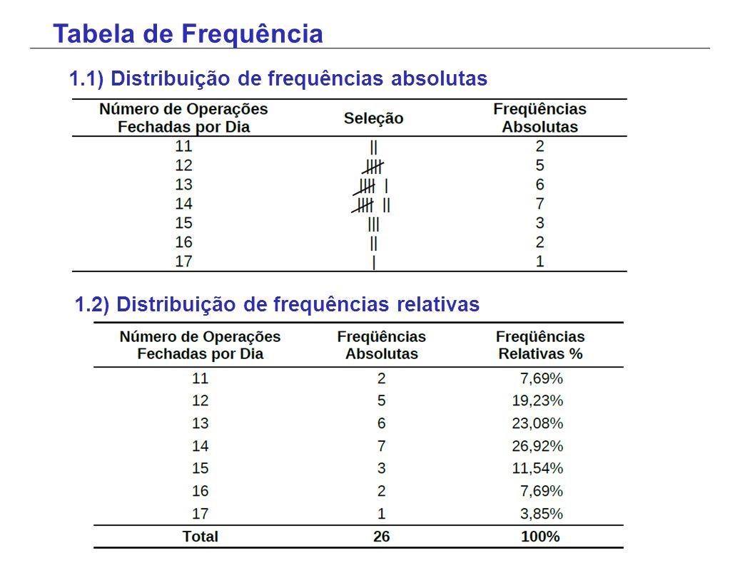 Tabela de Frequência 1.1) Distribuição de frequências absolutas