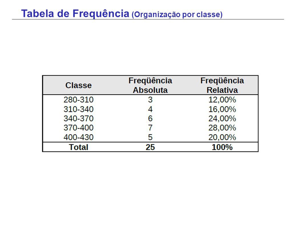 Tabela de Frequência (Organização por classe)