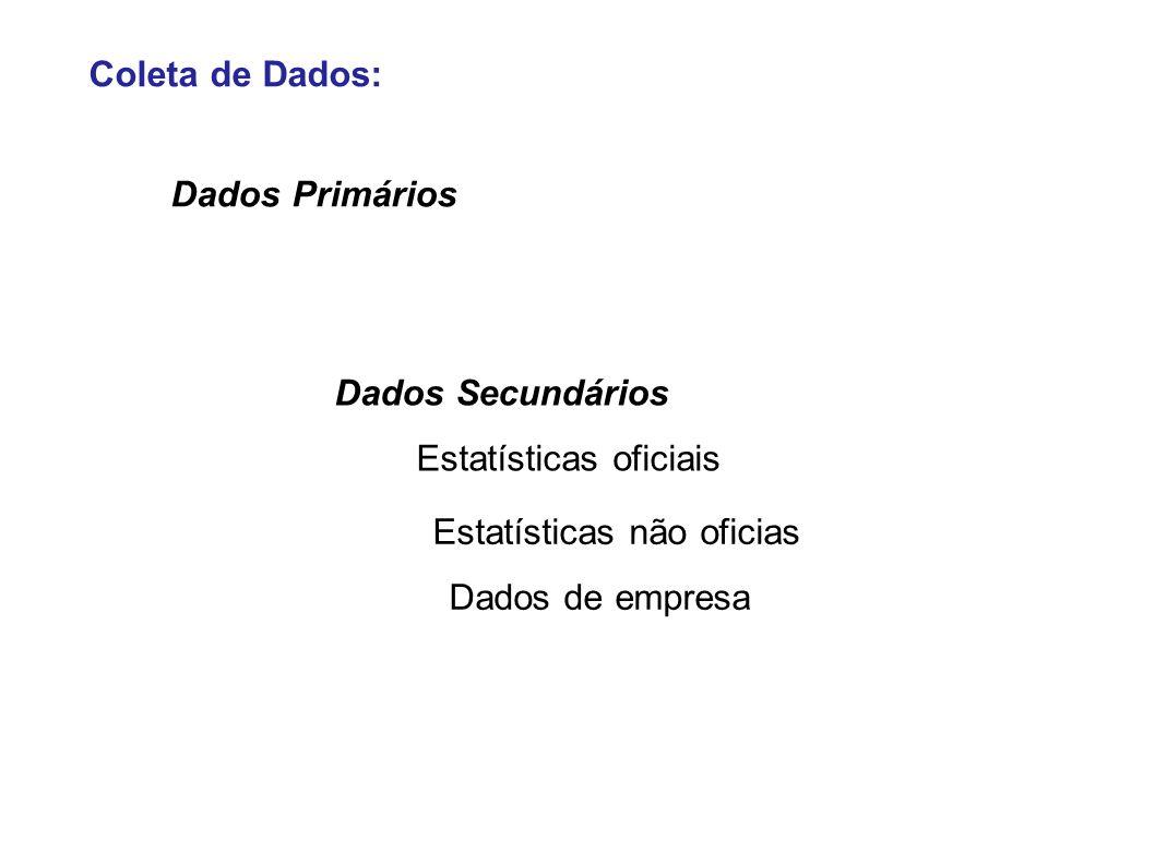 Coleta de Dados: Dados Primários. Dados Secundários. Estatísticas oficiais. Estatísticas não oficias.