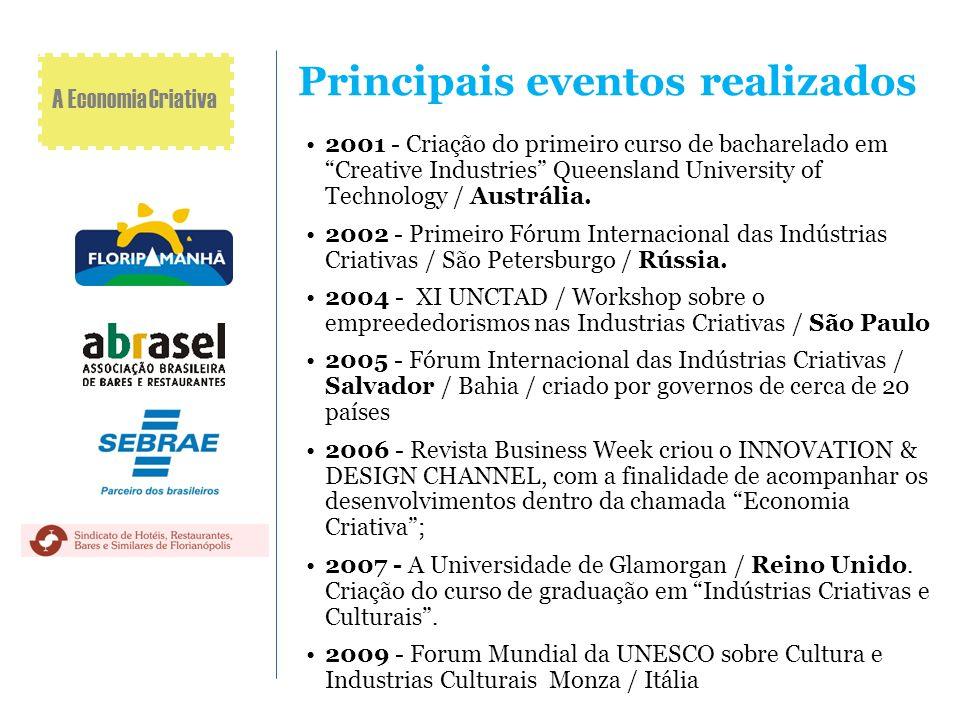 Principais eventos realizados
