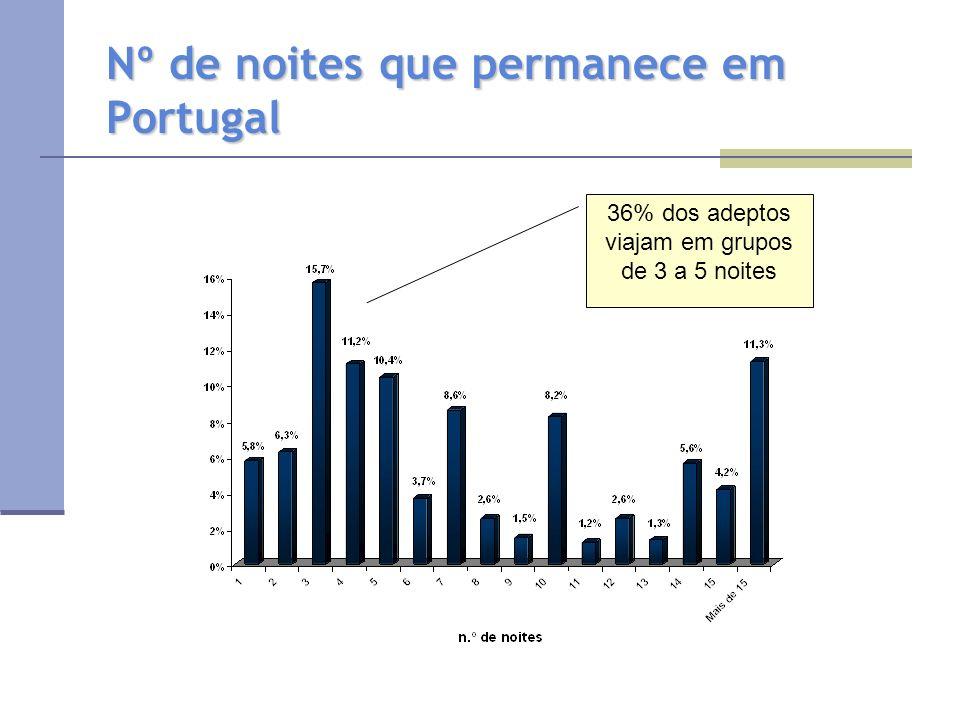 Nº de noites que permanece em Portugal