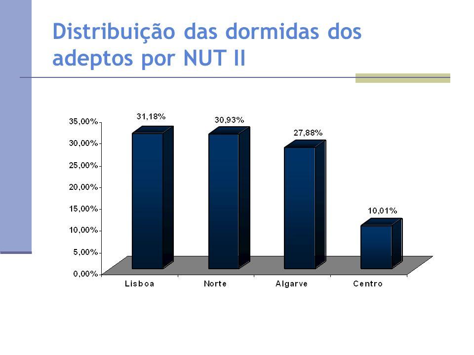Distribuição das dormidas dos adeptos por NUT II