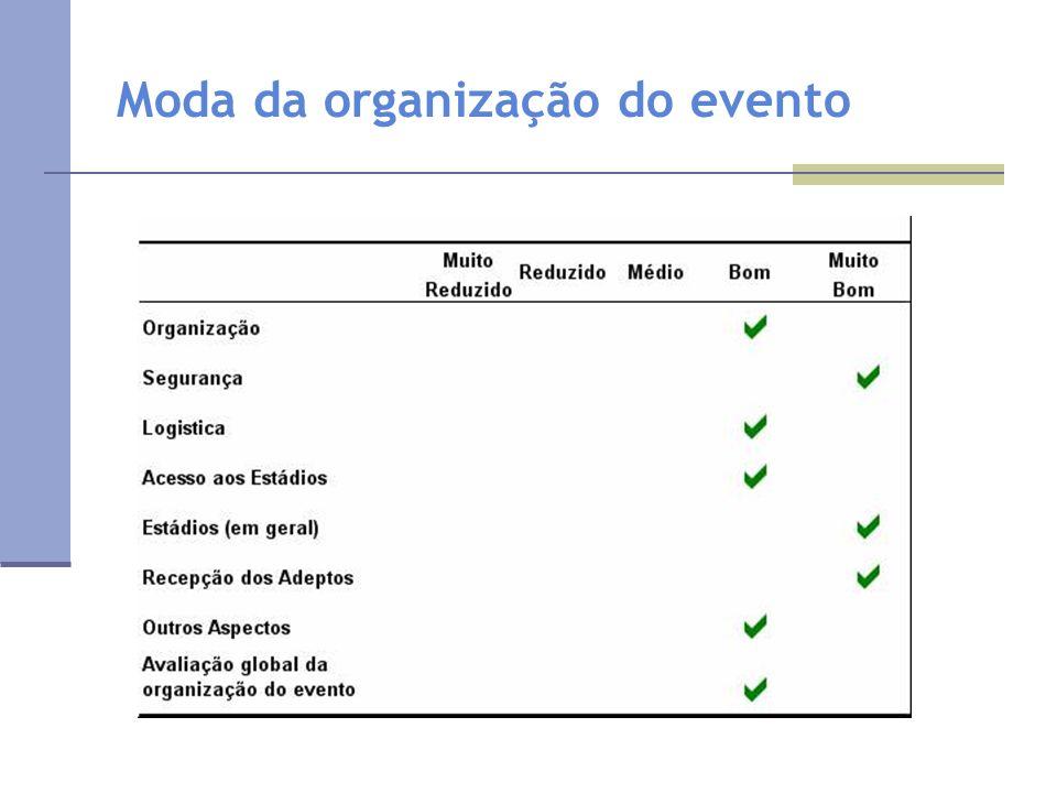 Moda da organização do evento