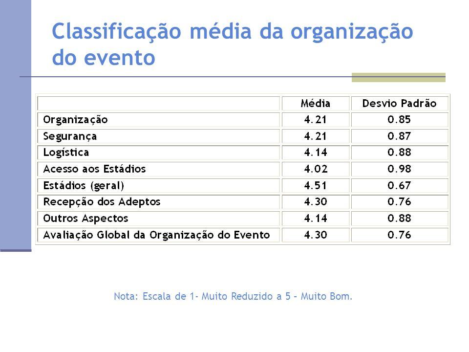 Classificação média da organização do evento