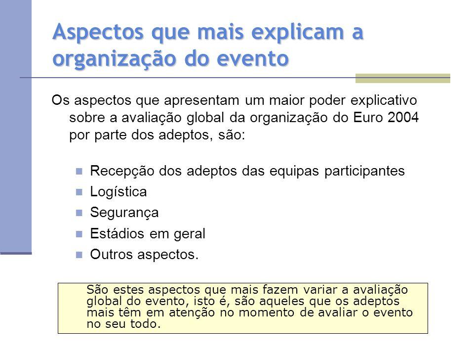 Aspectos que mais explicam a organização do evento