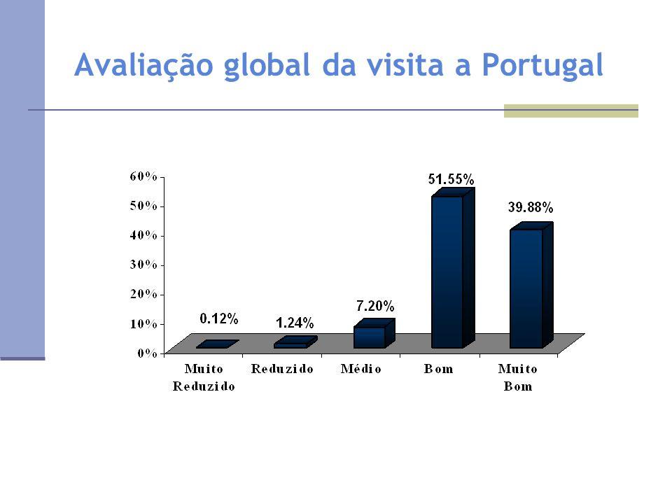 Avaliação global da visita a Portugal