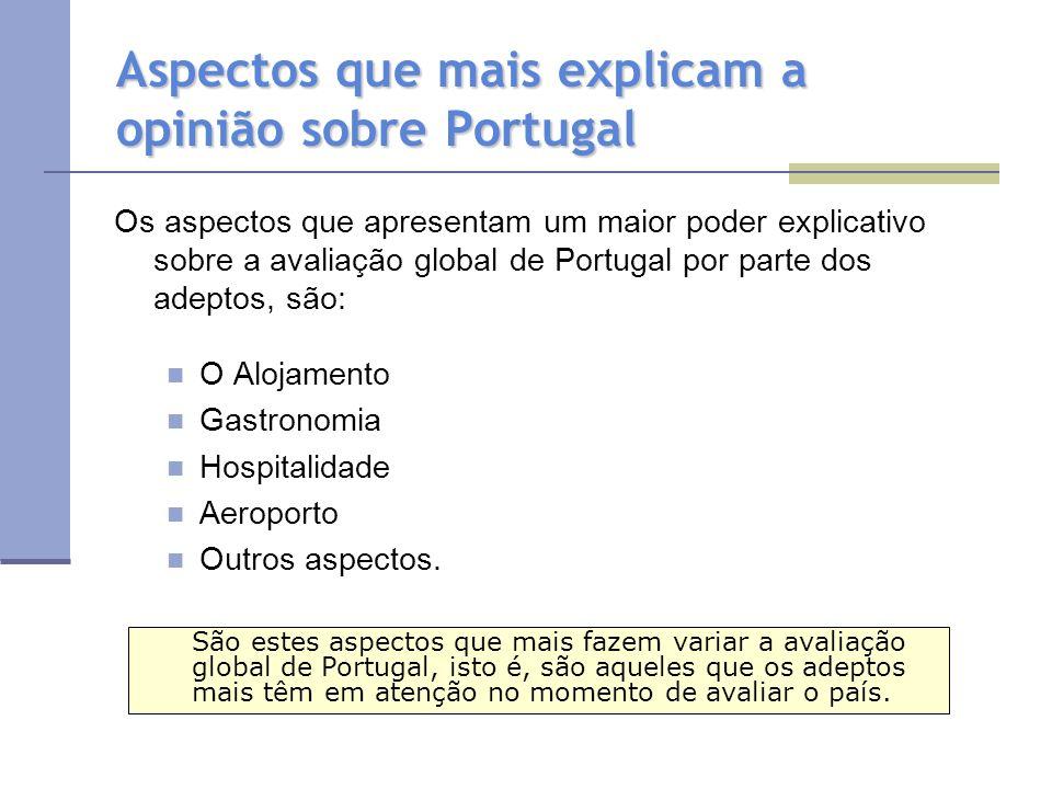 Aspectos que mais explicam a opinião sobre Portugal