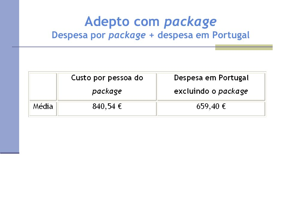 Adepto com package Despesa por package + despesa em Portugal