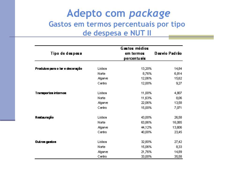 Adepto com package Gastos em termos percentuais por tipo de despesa e NUT II