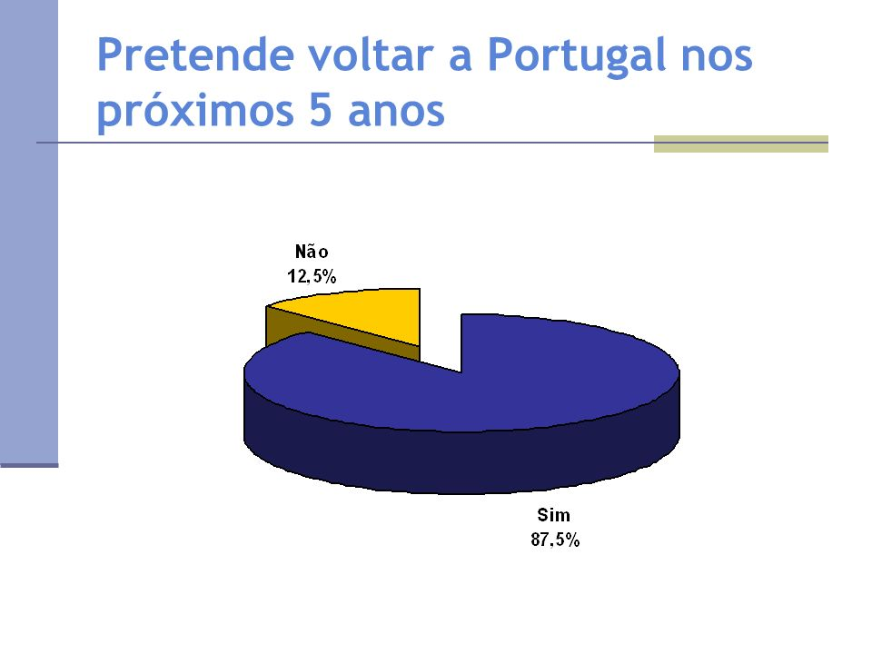 Pretende voltar a Portugal nos próximos 5 anos