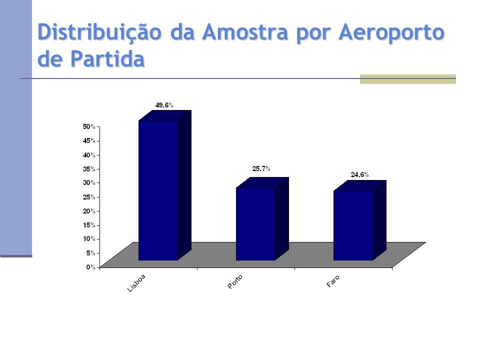 Distribuição da Amostra por Aeroporto de Partida