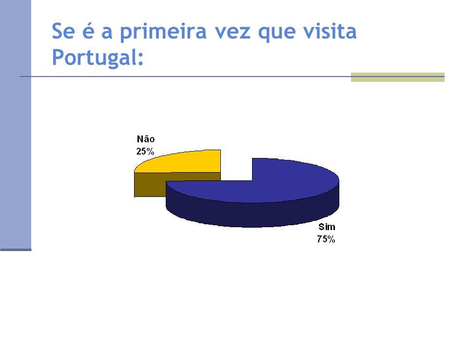 Se é a primeira vez que visita Portugal:
