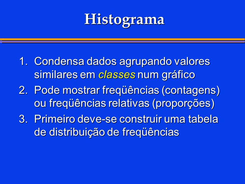 Histograma 1. Condensa dados agrupando valores similares em classes num gráfico.