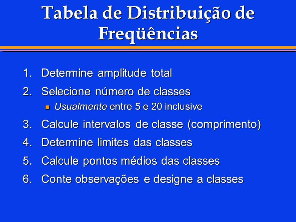 Tabela de Distribuição de Freqüências