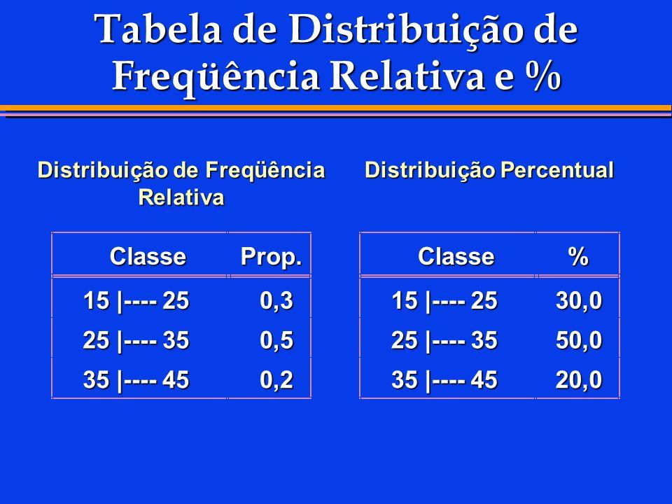 Tabela de Distribuição de Freqüência Relativa e %