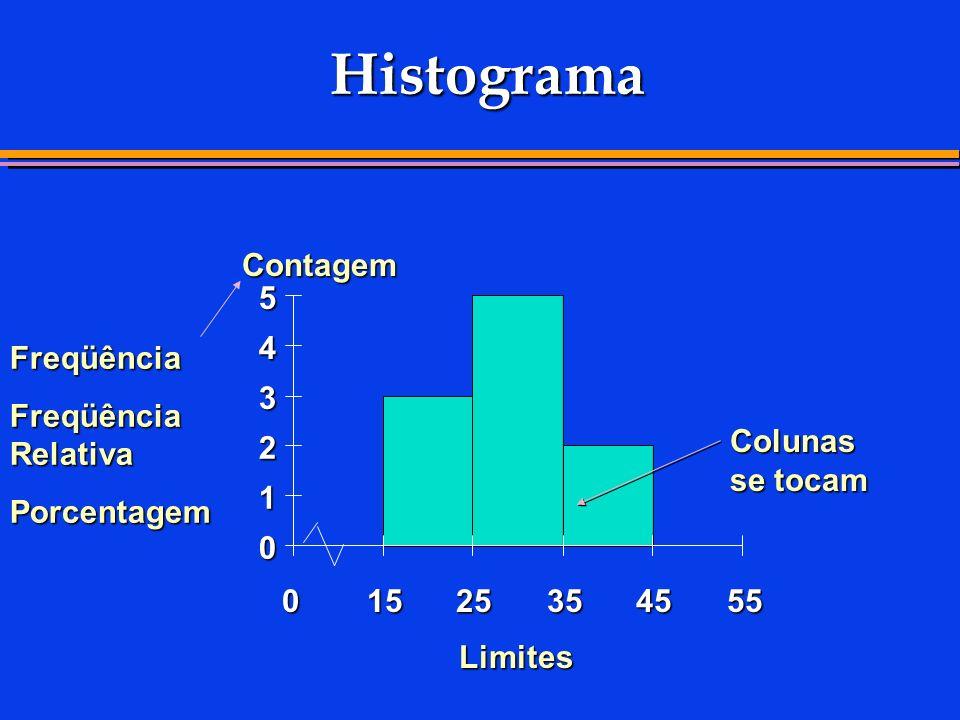 Histograma Contagem 5 4 Freqüência Freqüência Relativa 3 Porcentagem