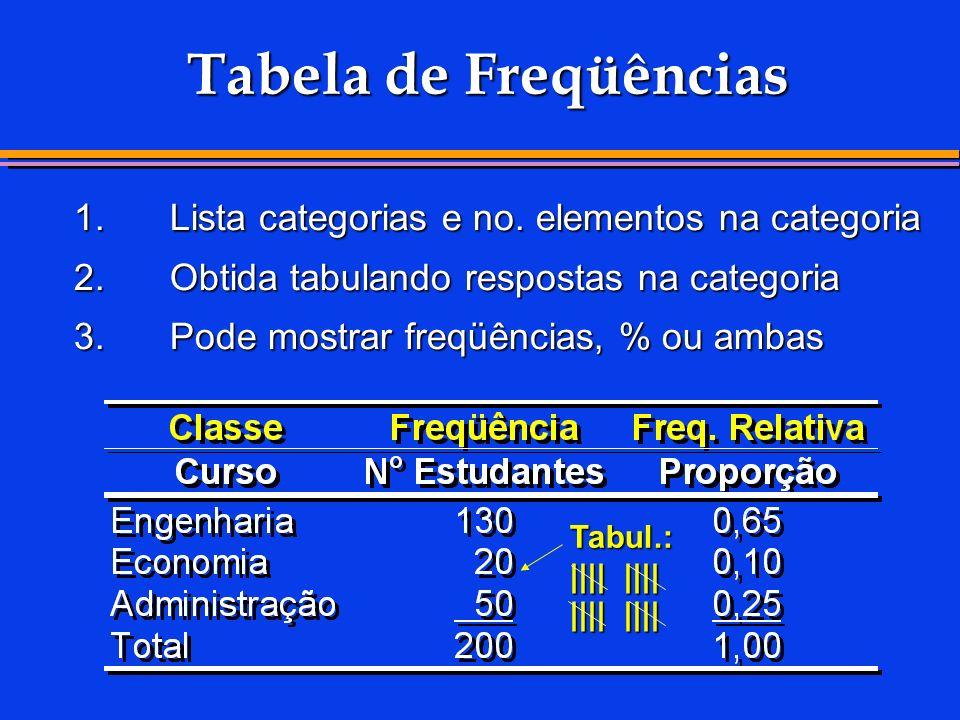 Tabela de Freqüências 1. Lista categorias e no. elementos na categoria