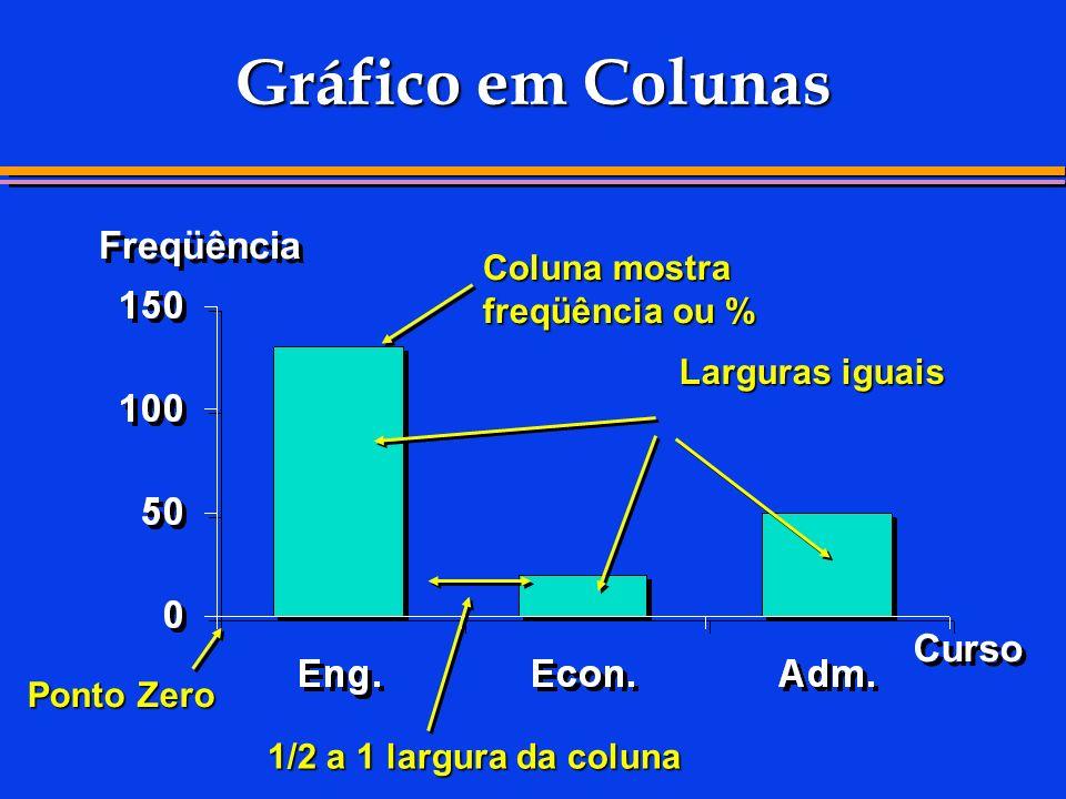 Gráfico em Colunas Freqüência Curso Coluna mostra freqüência ou %