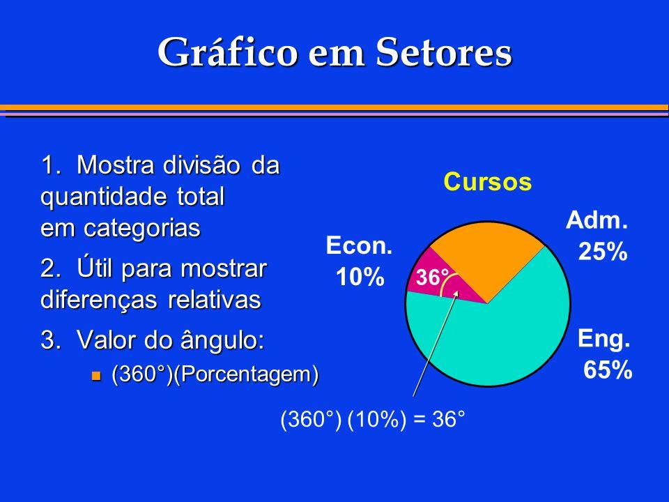 Gráfico em Setores 1. Mostra divisão da quantidade total em categorias