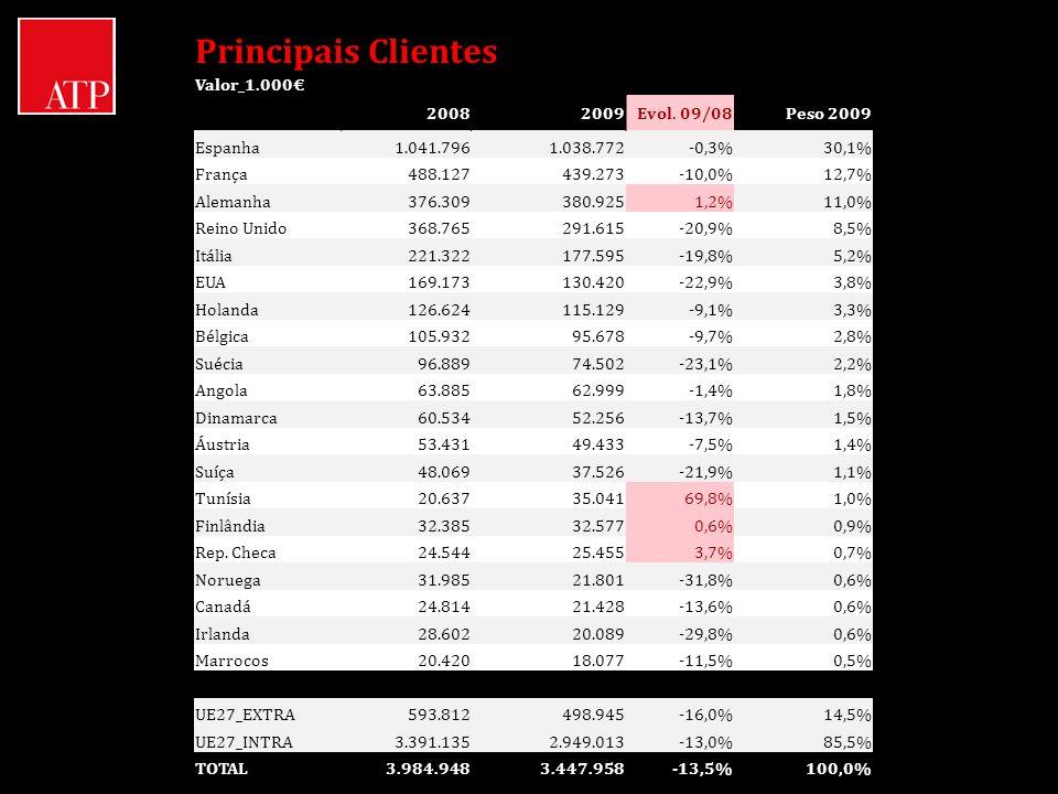 Principais Clientes Valor_1.000€ 2008 2009 Evol. 09/08 Peso 2009