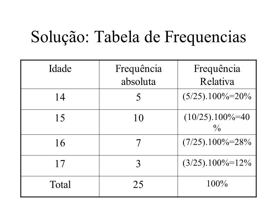 Solução: Tabela de Frequencias