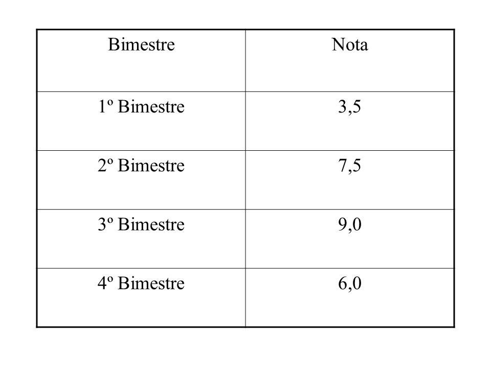 Bimestre Nota 1º Bimestre 3,5 2º Bimestre 7,5 3º Bimestre 9,0 4º Bimestre 6,0