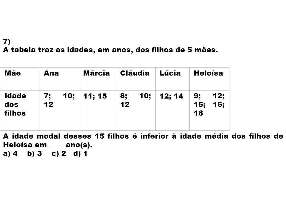 7) A tabela traz as idades, em anos, dos filhos de 5 mães. Mãe. Ana. Márcia. Cláudia. Lúcia. Heloísa.