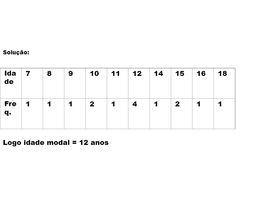 Solução: Idade 7 8 9 10 11 12 14 15 16 18 Freq. 1 2 4 Logo idade modal = 12 anos