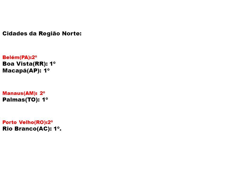 Cidades da Região Norte: