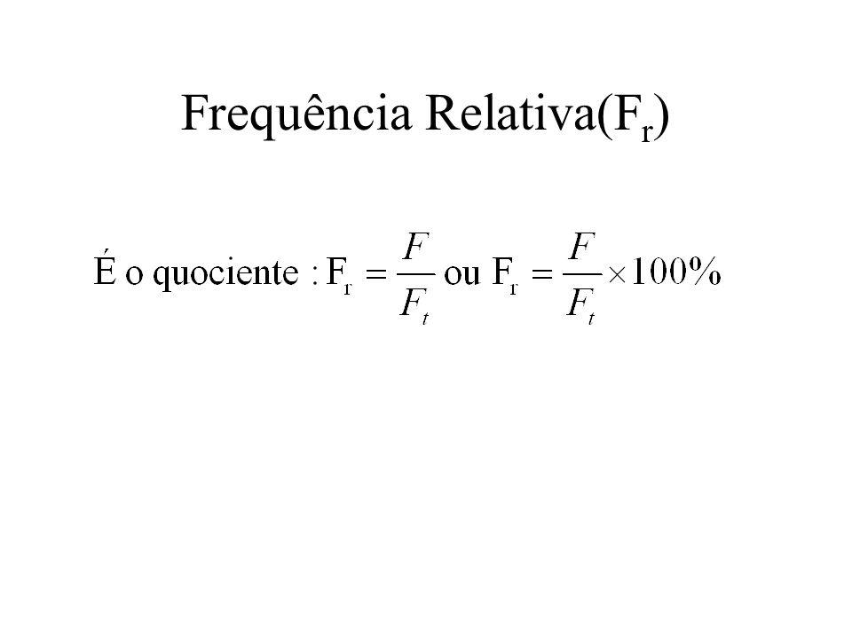 Frequência Relativa(Fr)