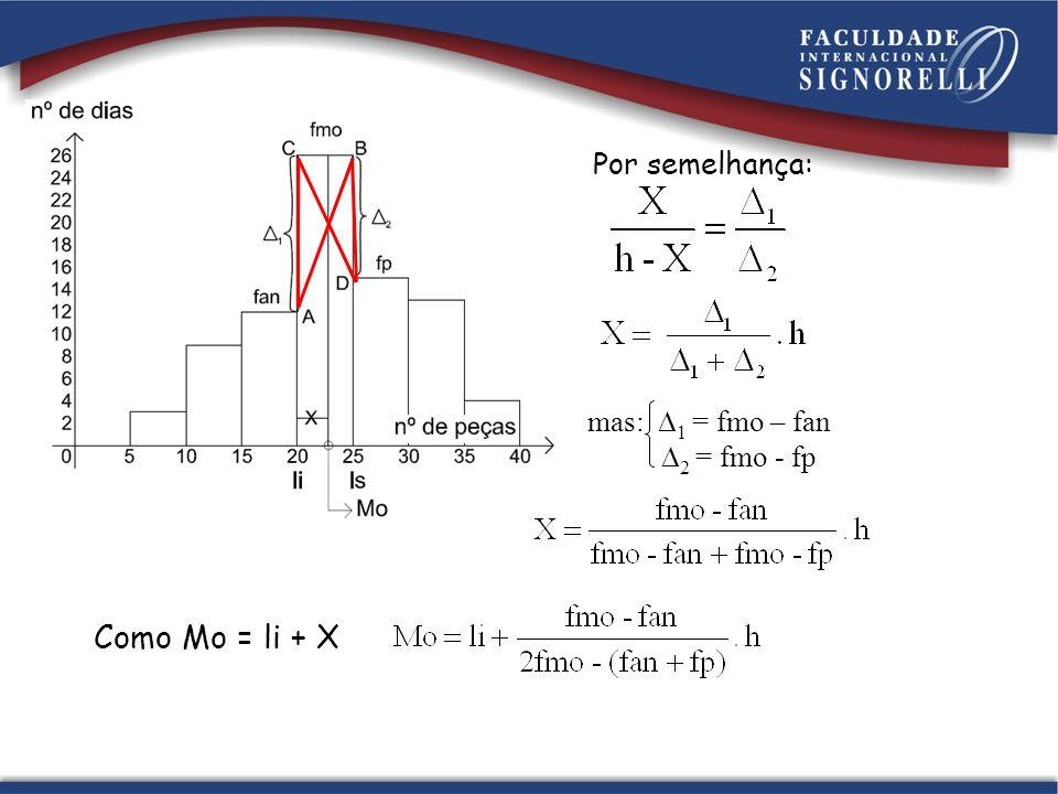 Por semelhança: mas: 1 = fmo – fan 2 = fmo - fp Como Mo = li + X