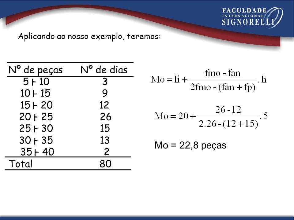 Nº de peças Nº de dias 5 – 10 3 10 - 15 9 15 – 20 12 20 – 25 26