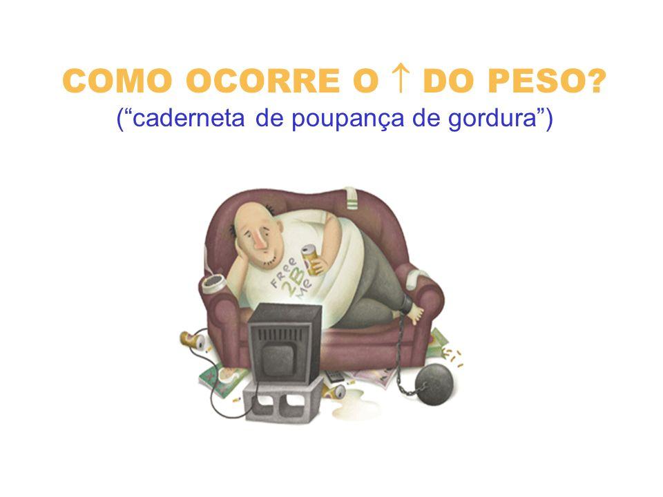 COMO OCORRE O  DO PESO ( caderneta de poupança de gordura )