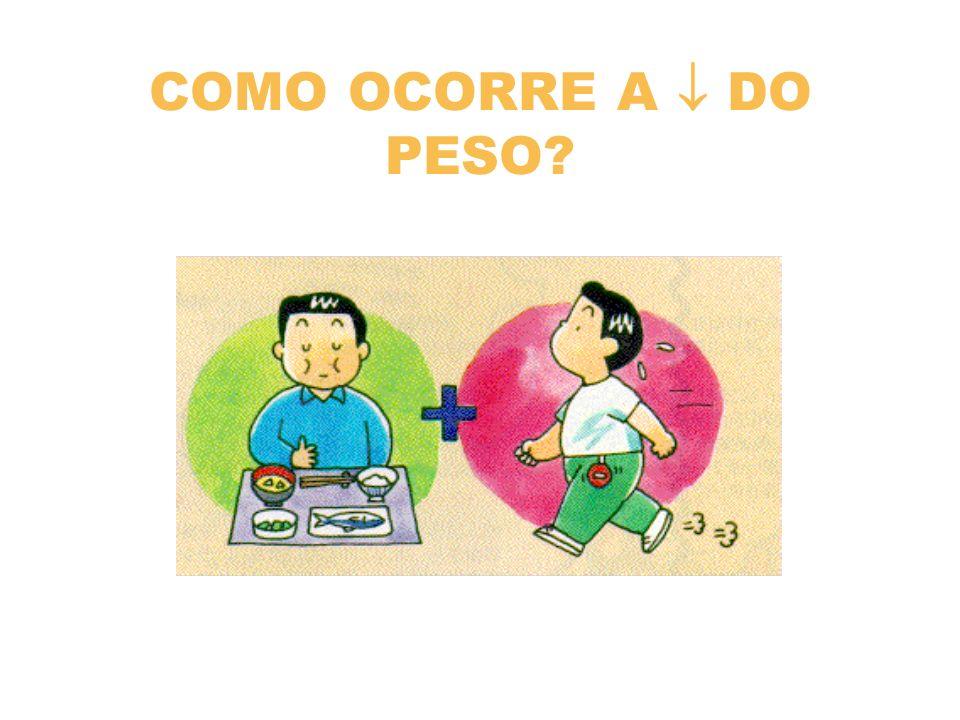 COMO OCORRE A  DO PESO