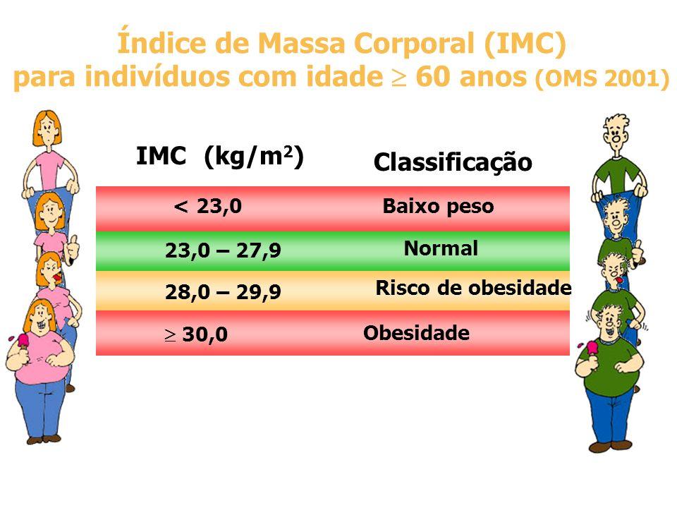 Índice de Massa Corporal (IMC)