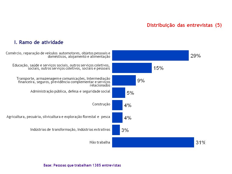 Distribuição das entrevistas (5)