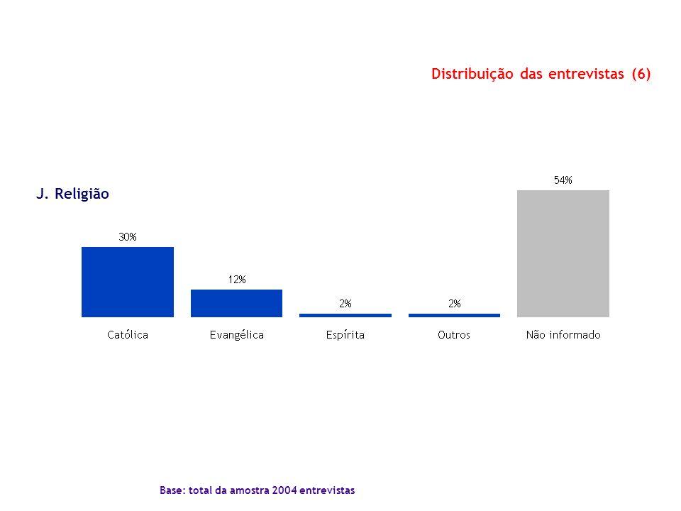 Distribuição das entrevistas (6)