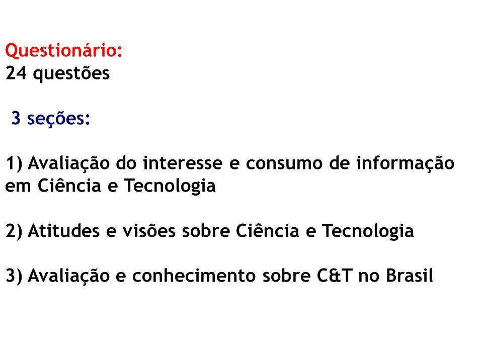 Questionário: 24 questões 3 seções: 1) Avaliação do interesse e consumo de informação em Ciência e Tecnologia 2) Atitudes e visões sobre Ciência e Tecnologia 3) Avaliação e conhecimento sobre C&T no Brasil