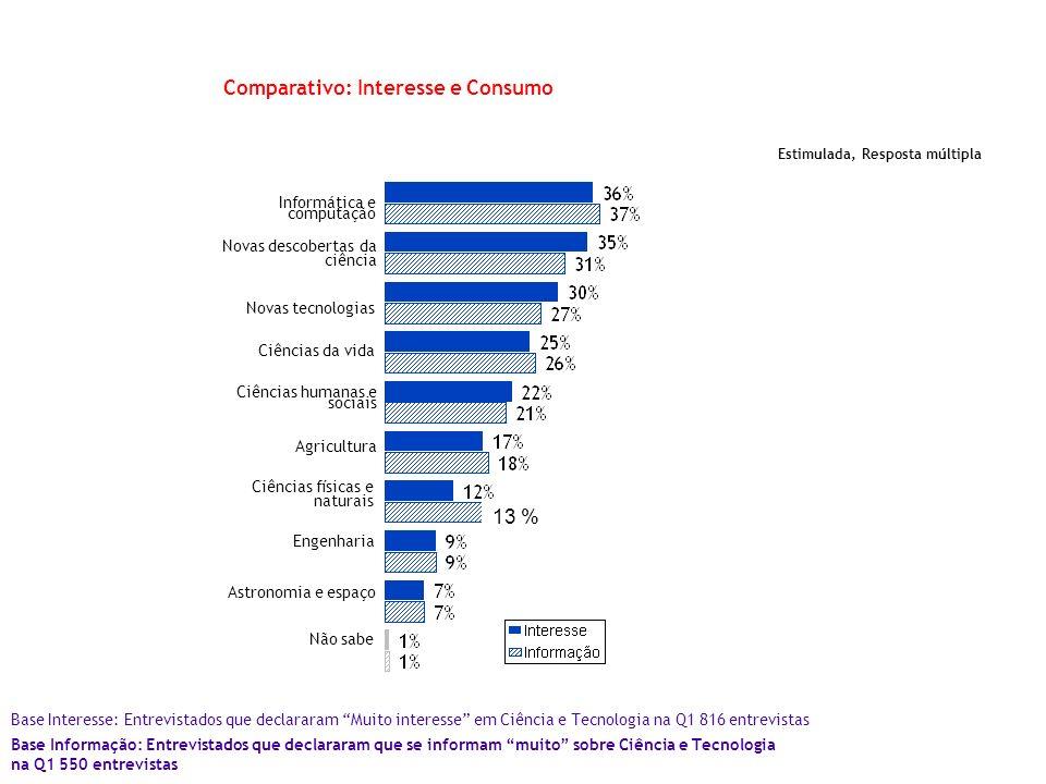 Comparativo: Interesse e Consumo