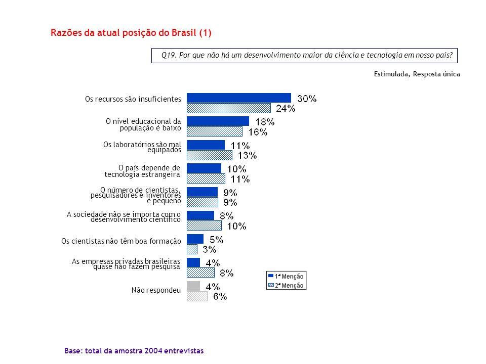 Razões da atual posição do Brasil (1)