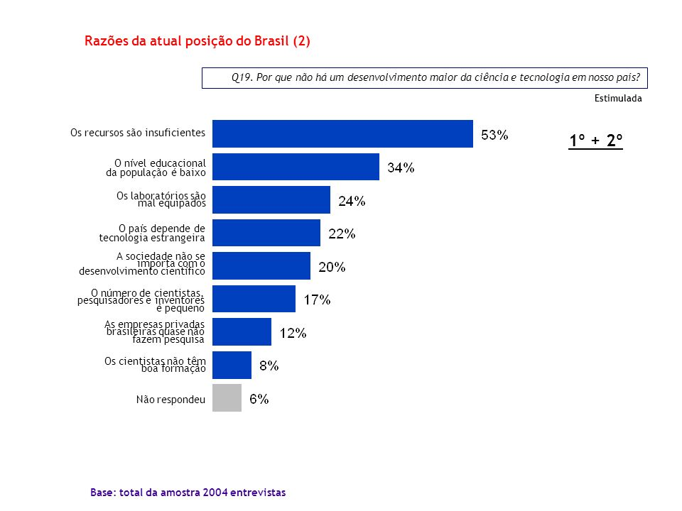 Razões da atual posição do Brasil (2)