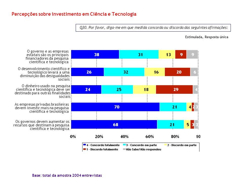 Percepções sobre investimento em Ciência e Tecnologia