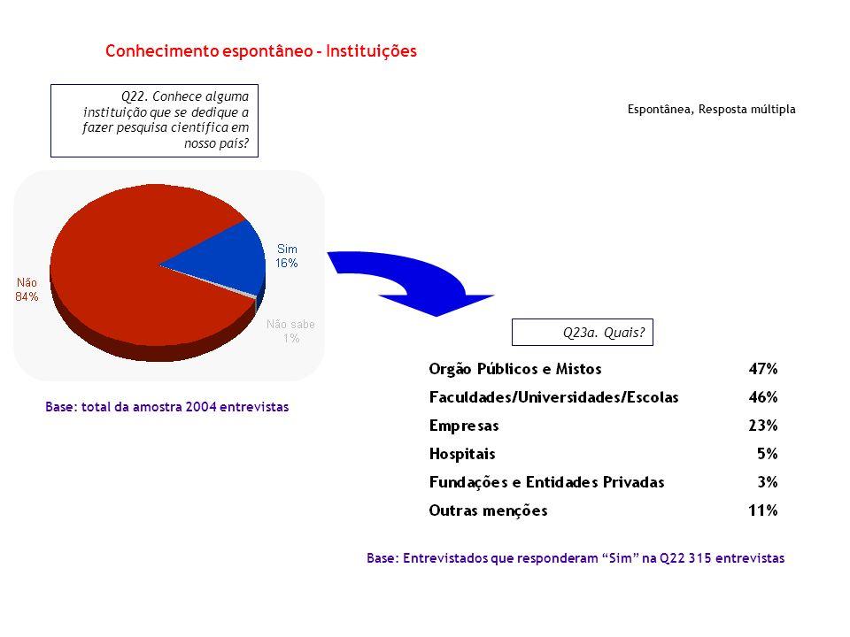 Conhecimento espontâneo - Instituições