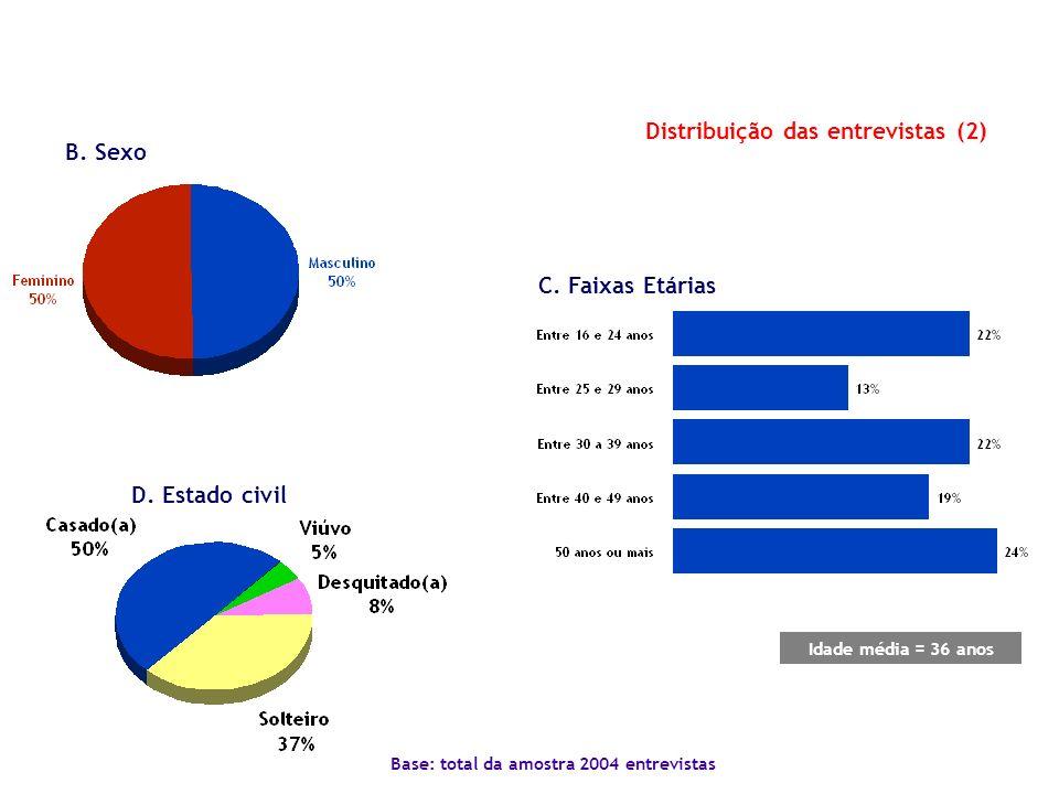 Distribuição das entrevistas (2)