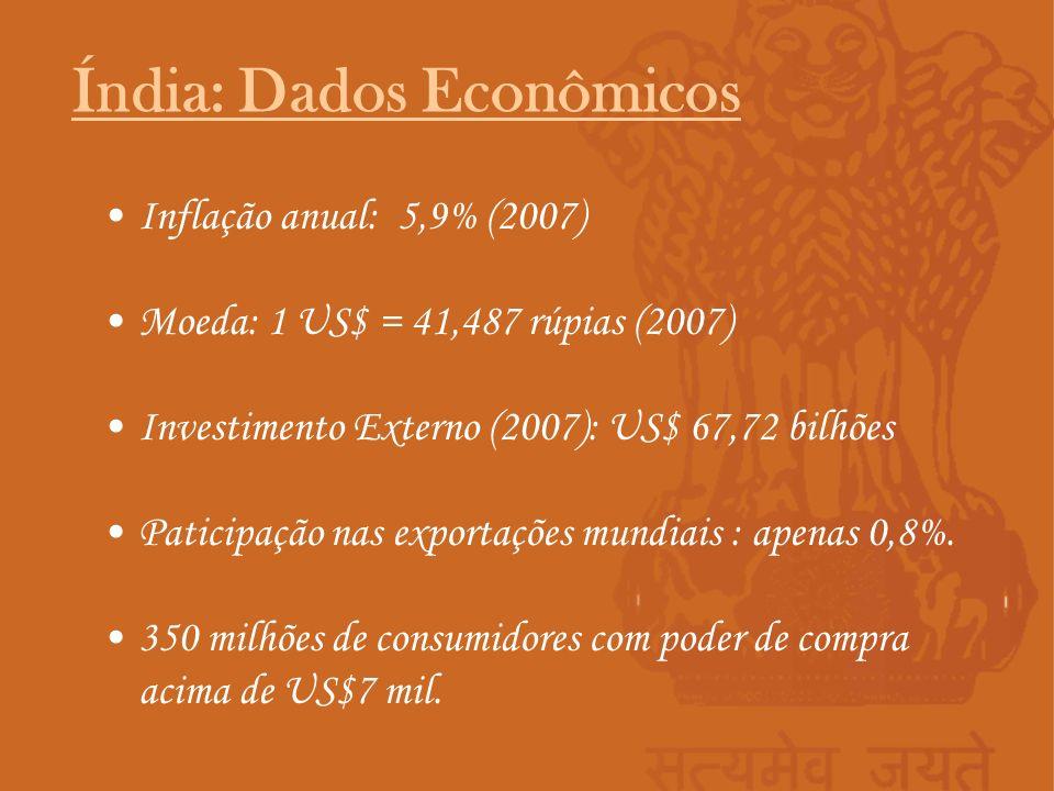 Índia: Dados Econômicos