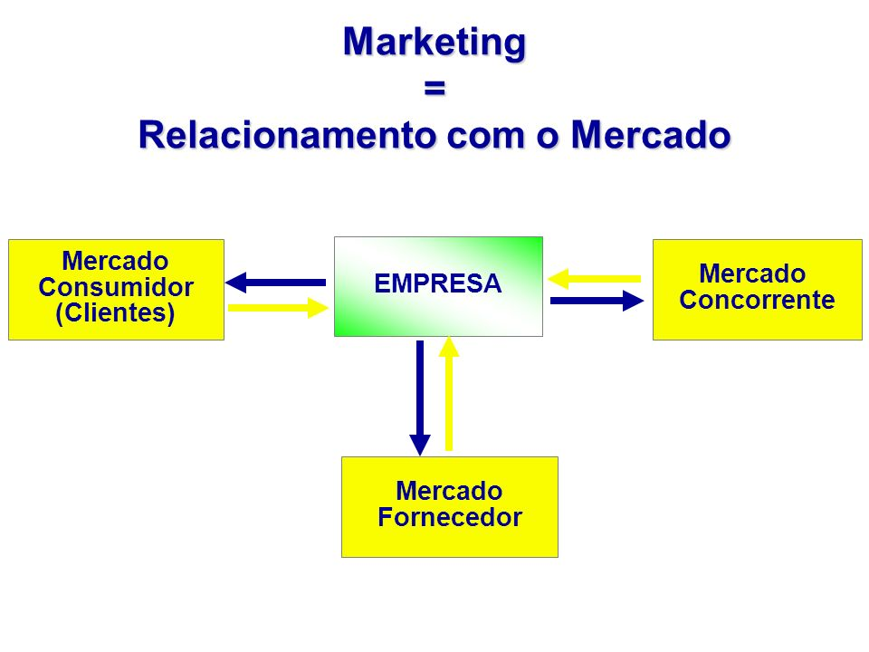 Marketing = Relacionamento com o Mercado
