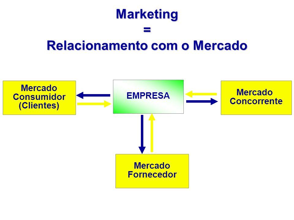 Marketing = Relacionamento com o Mercado