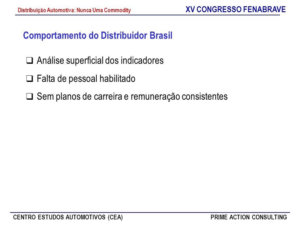 Comportamento do Distribuidor Brasil